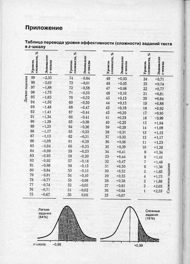 PDF. Психодиагностика. Бурлачук Л. Ф. Страница 351. Читать онлайн