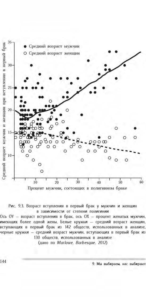 PDF. Антропология пола. Бутовская М. Л. Страница 140. Читать онлайн