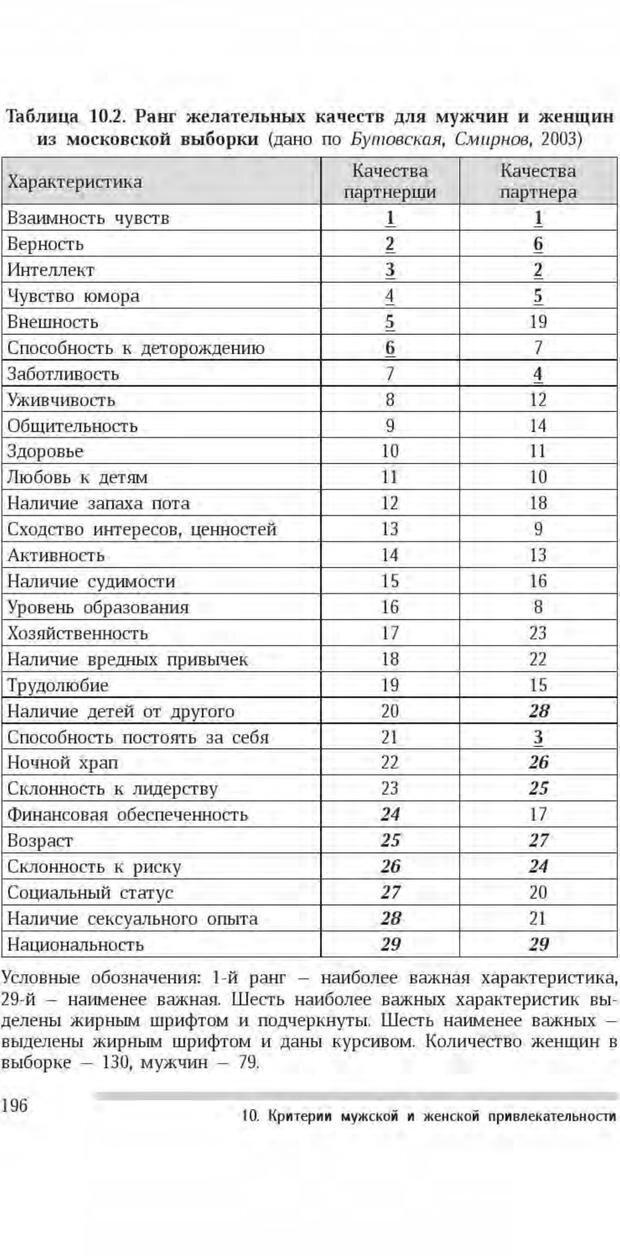 PDF. Антропология пола. Бутовская М. Л. Страница 192. Читать онлайн