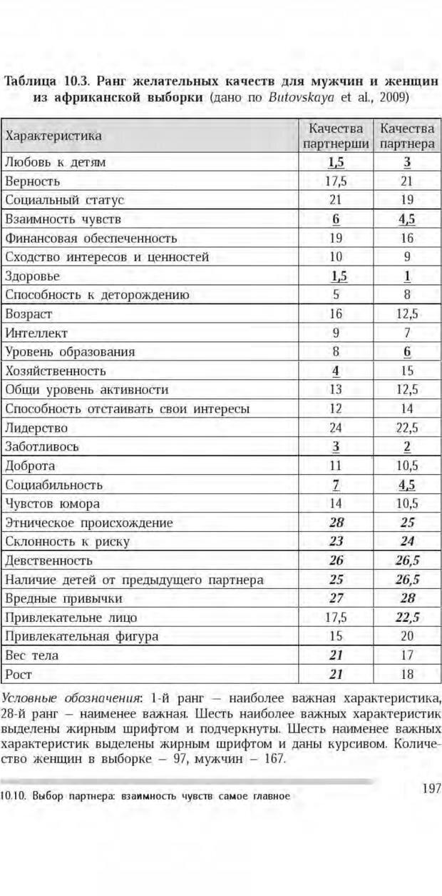 PDF. Антропология пола. Бутовская М. Л. Страница 193. Читать онлайн