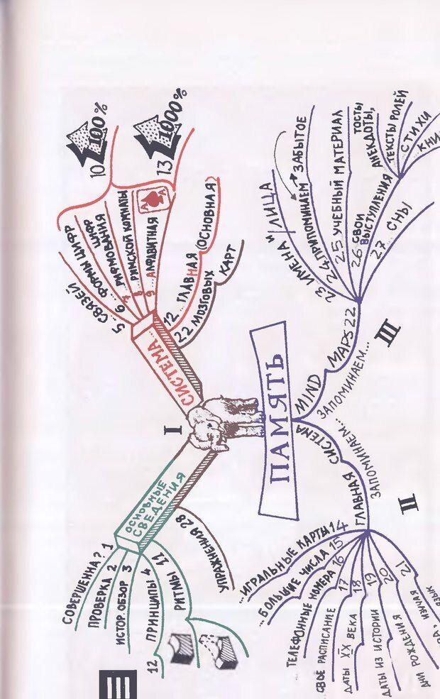 DJVU. Суперпамять. Бьюзен Т. Страница 131. Читать онлайн