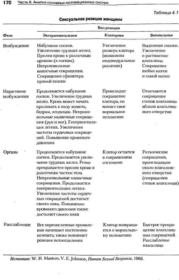 DJVU. Мотивация поведения (5-е издание). Фрэнкин Р. E. Страница 169. Читать онлайн
