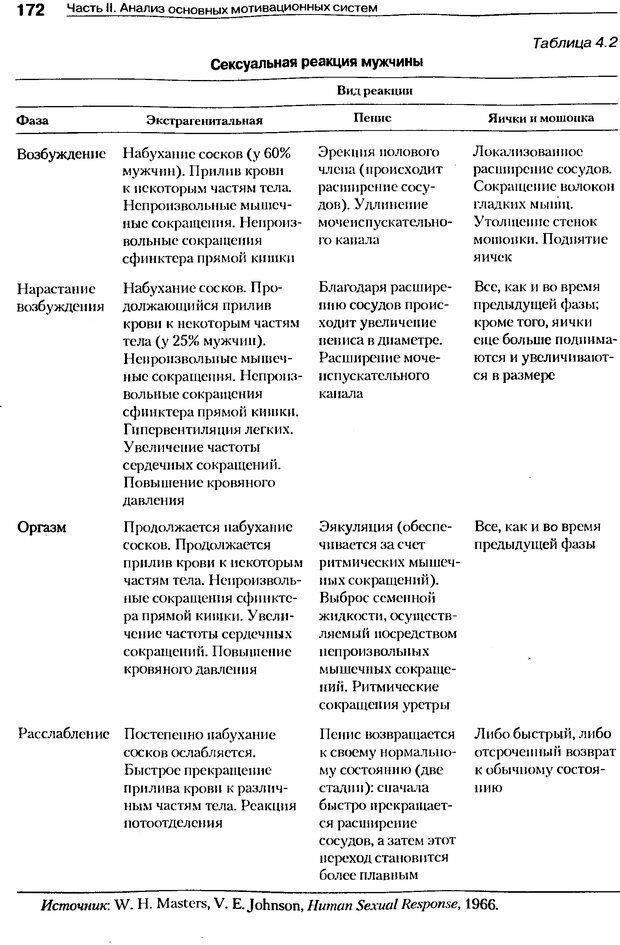 DJVU. Мотивация поведения (5-е издание). Фрэнкин Р. E. Страница 171. Читать онлайн