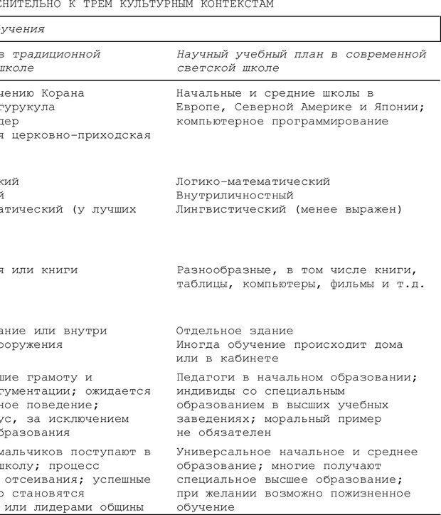 PDF. Структура Разума. Теория множественного интеллекта. Гарднер Г. Страница 606. Читать онлайн