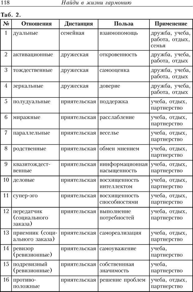 PDF. Найди в жизни гармонию. Гречинский А. Е. Страница 116. Читать онлайн