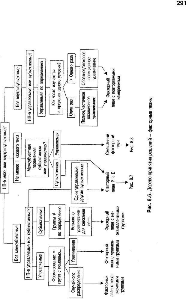 PDF. Исследование в психологии. Методы и планирование. Гудвин Д. Страница 290. Читать онлайн