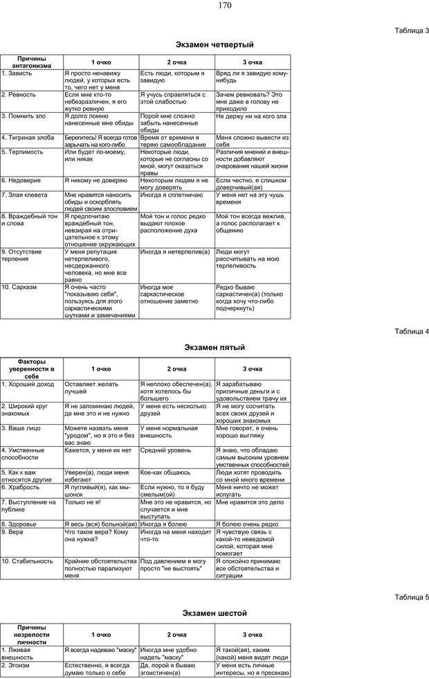 PDF. Как относиться к себе и к людям, или Практическая психология на каждый день. Без автора . Страница 169. Читать онлайн