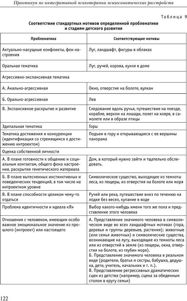 PDF. Практикум по психотерапии психосоматических расстройств. Кулаков С. А. Страница 119. Читать онлайн