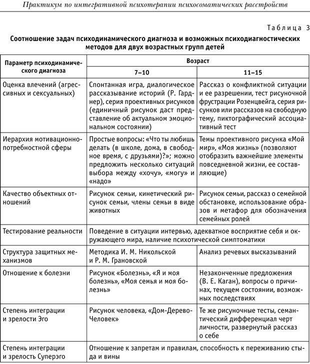 PDF. Практикум по психотерапии психосоматических расстройств. Кулаков С. А. Страница 267. Читать онлайн