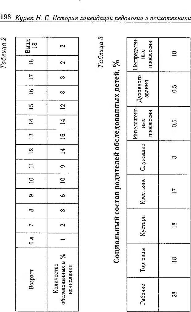 DJVU. История ликвидации педологии и психотехники в СССР. Курек Н. С. Страница 194. Читать онлайн