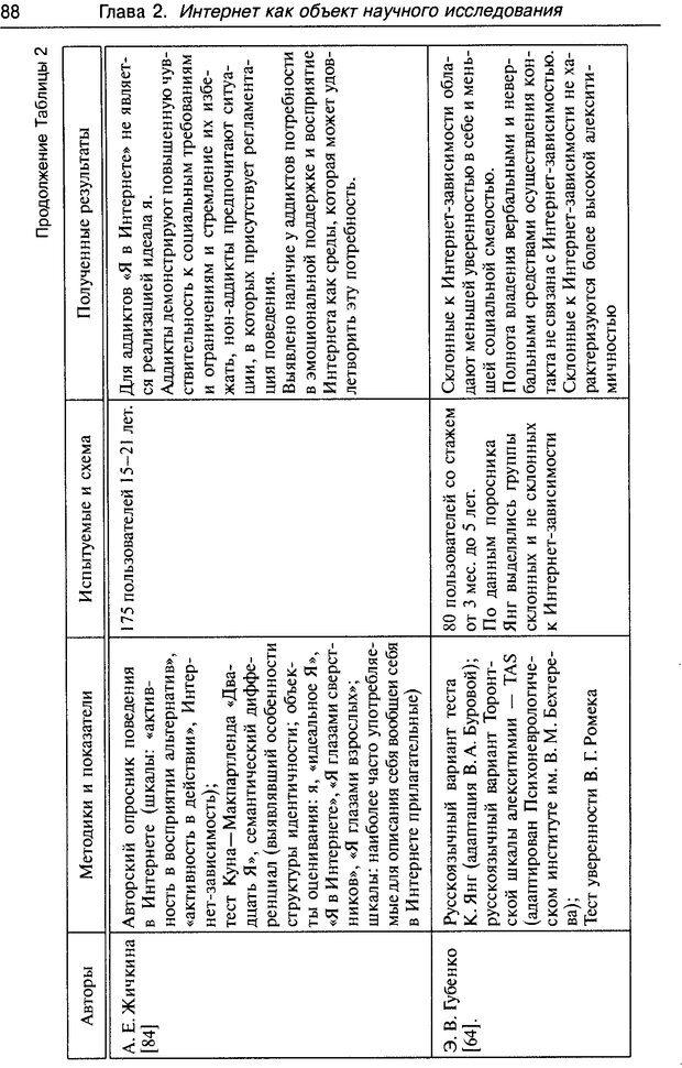 DJVU. Психология жителей Интернета. Кузнецова Ю. М. Страница 88. Читать онлайн