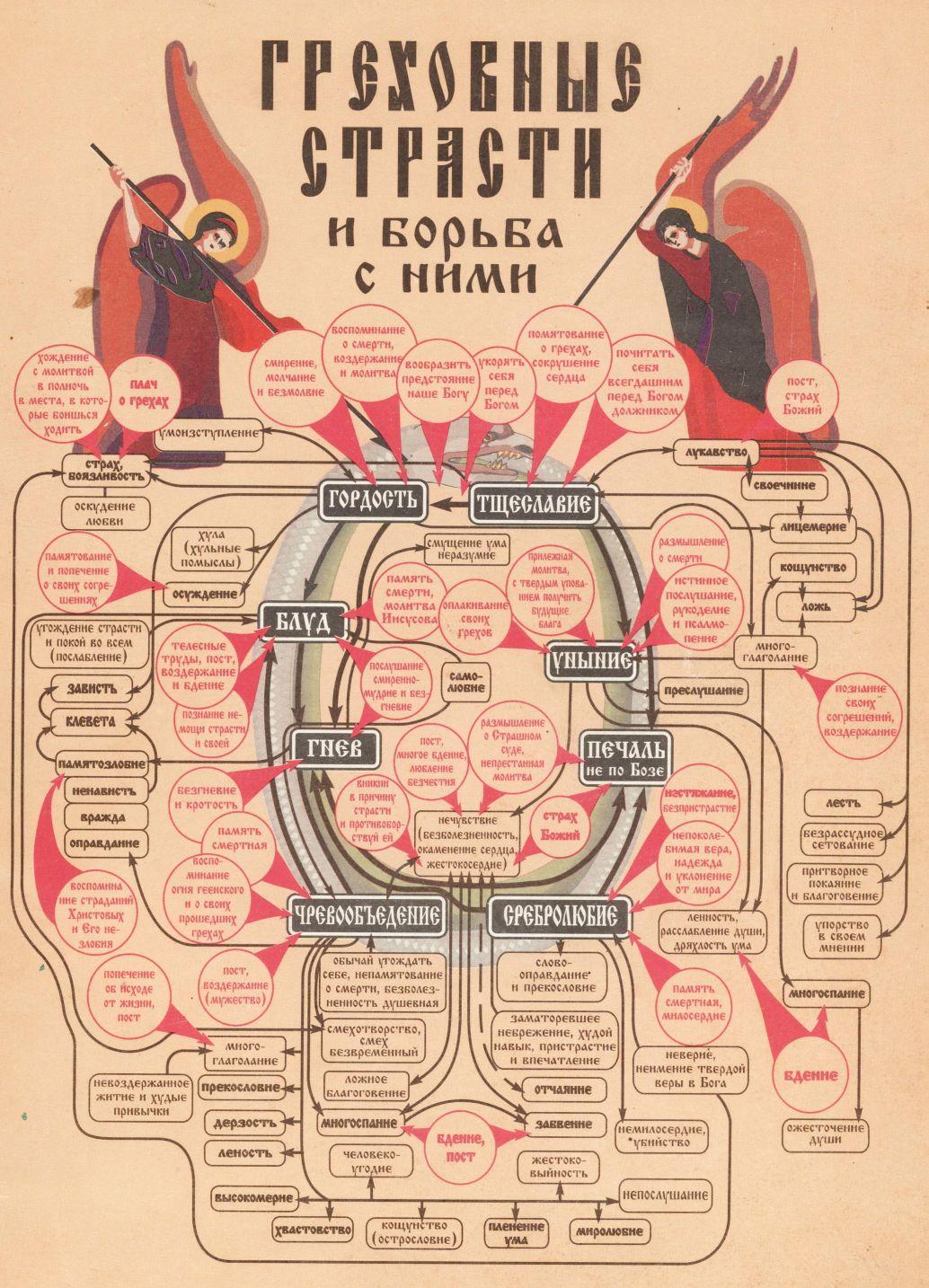 """Обложка книги """"Греховные страсти и борьба с ними"""""""