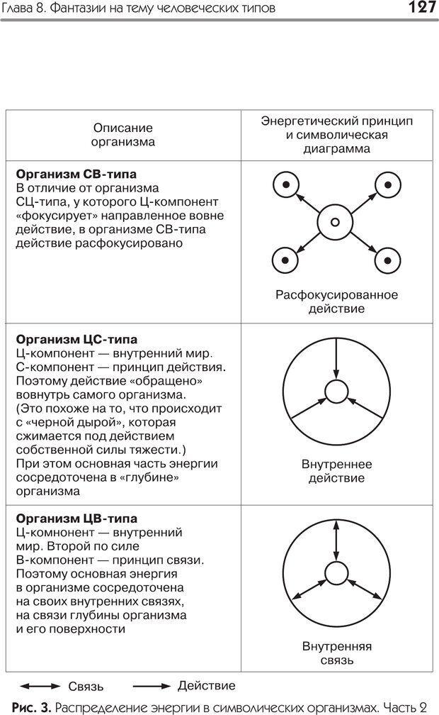 PDF. Типы людей. Взгляд из XXI века. Махарам Р. Страница 124. Читать онлайн