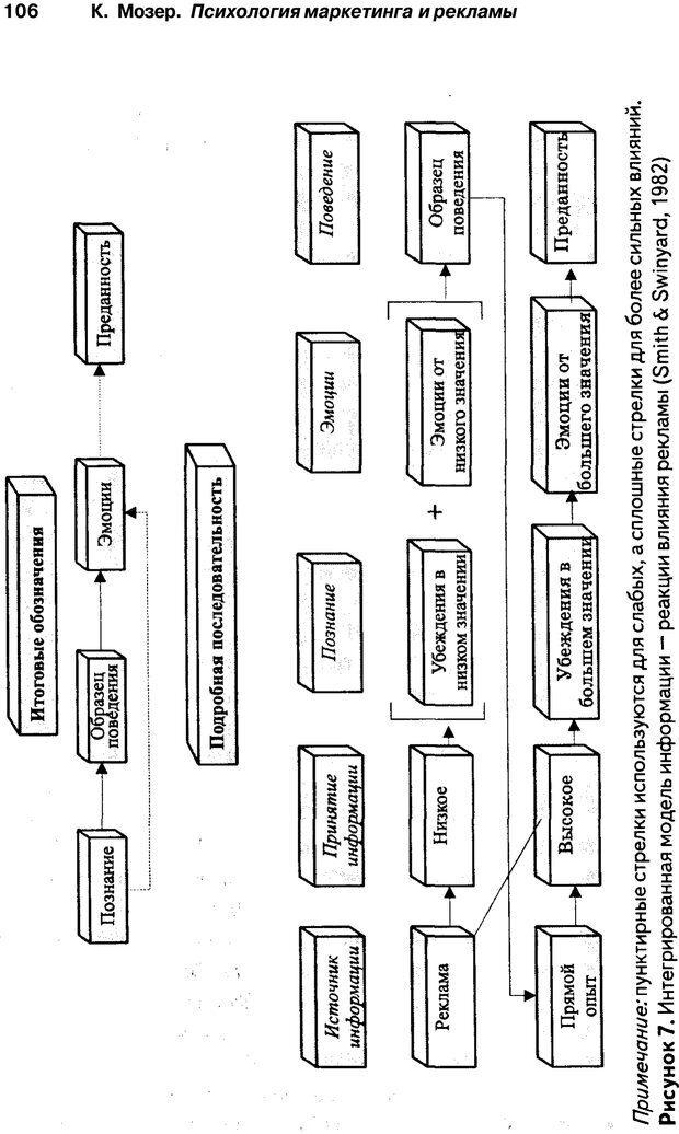 PDF. Психология маркетинга и рекламы. Мозер К. Страница 105. Читать онлайн
