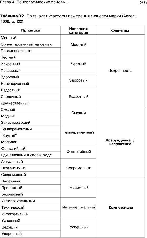 PDF. Психология маркетинга и рекламы. Мозер К. Страница 204. Читать онлайн