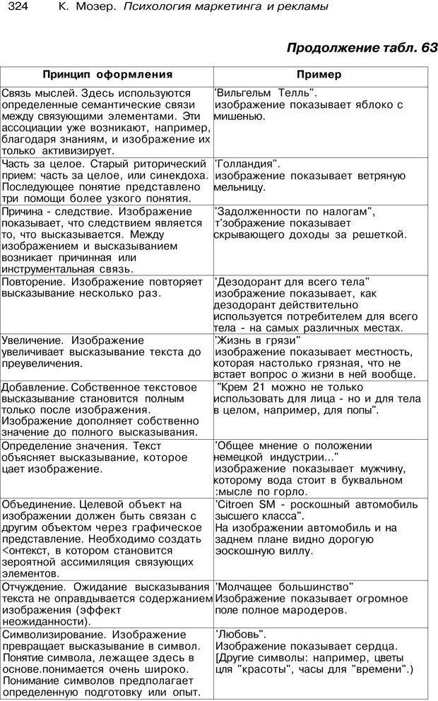 PDF. Психология маркетинга и рекламы. Мозер К. Страница 323. Читать онлайн