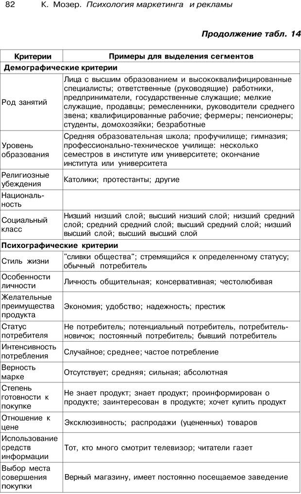 PDF. Психология маркетинга и рекламы. Мозер К. Страница 81. Читать онлайн