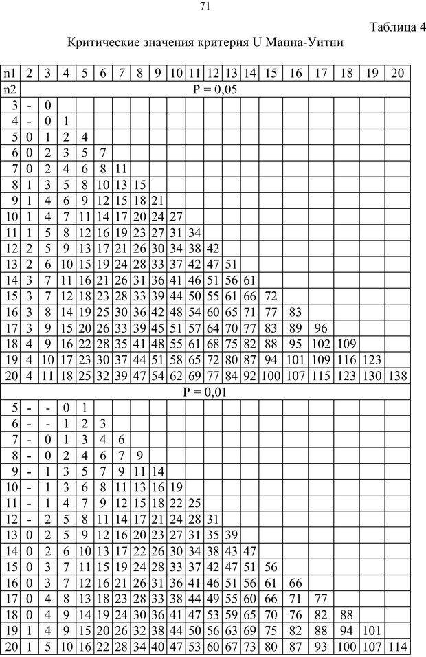 PDF. Математические основы психологии. Остапенко Р. И. Страница 70. Читать онлайн