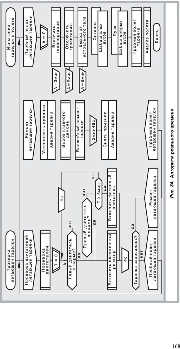 PDF. Как улучшить работу ума. Паронджанов В. Д. Страница 168. Читать онлайн