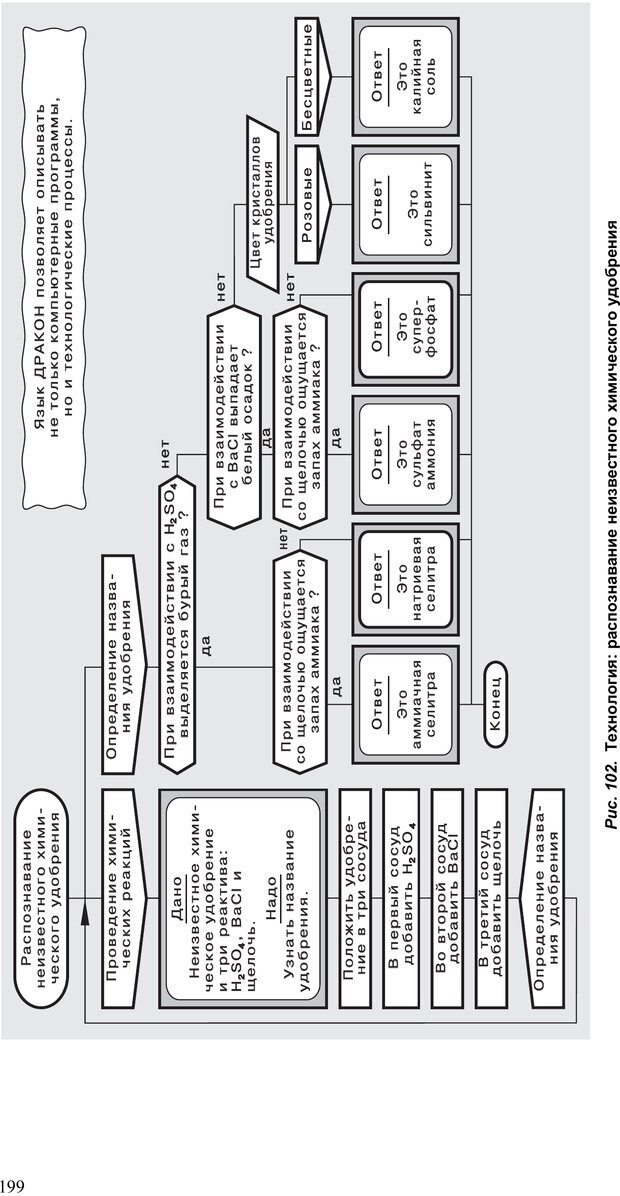 PDF. Как улучшить работу ума. Паронджанов В. Д. Страница 199. Читать онлайн