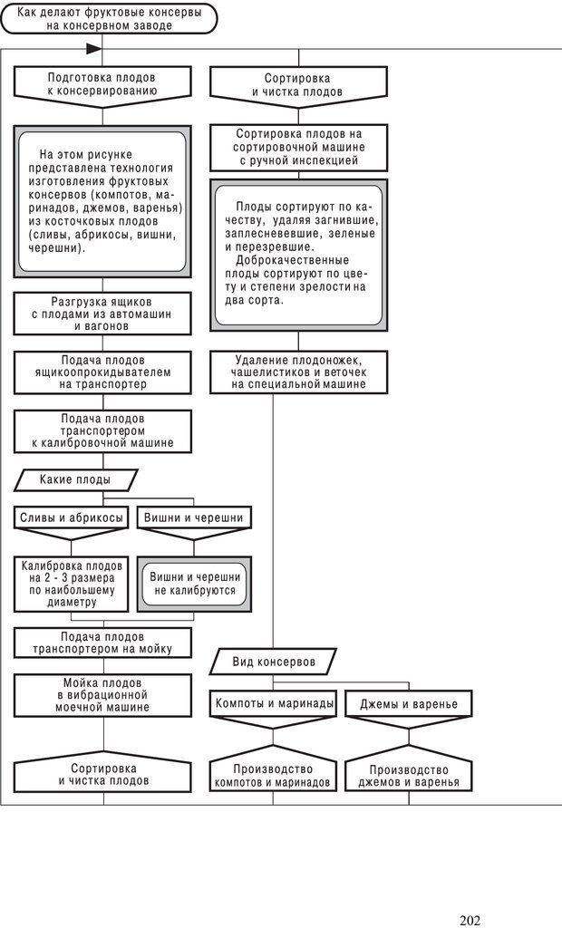 PDF. Как улучшить работу ума. Паронджанов В. Д. Страница 202. Читать онлайн