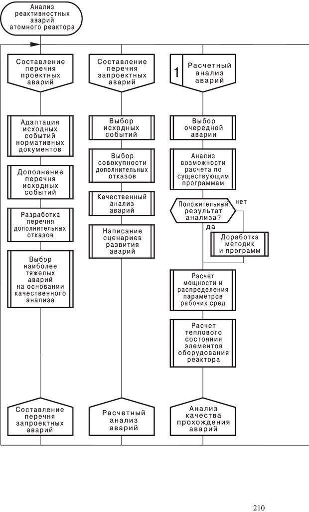PDF. Как улучшить работу ума. Паронджанов В. Д. Страница 210. Читать онлайн