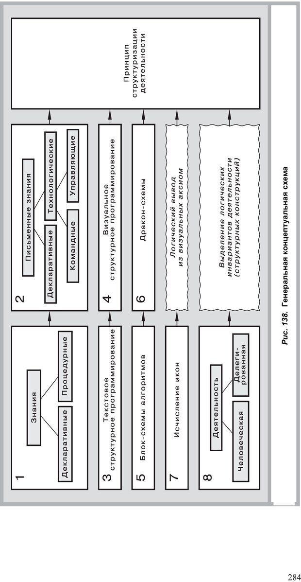 PDF. Как улучшить работу ума. Паронджанов В. Д. Страница 284. Читать онлайн