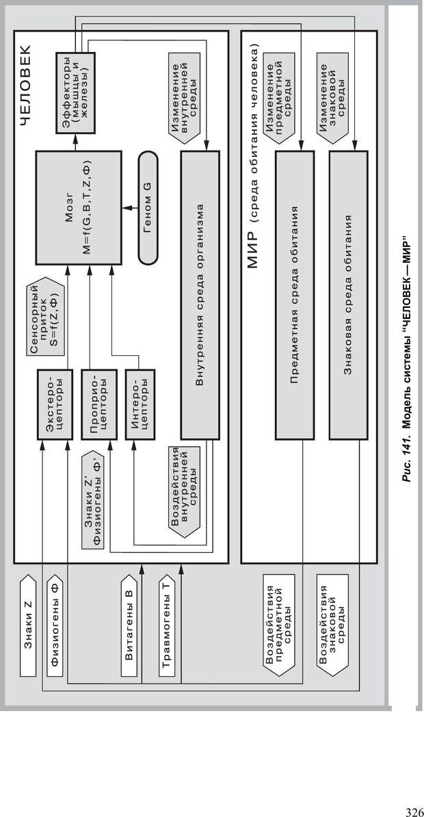 PDF. Как улучшить работу ума. Паронджанов В. Д. Страница 326. Читать онлайн