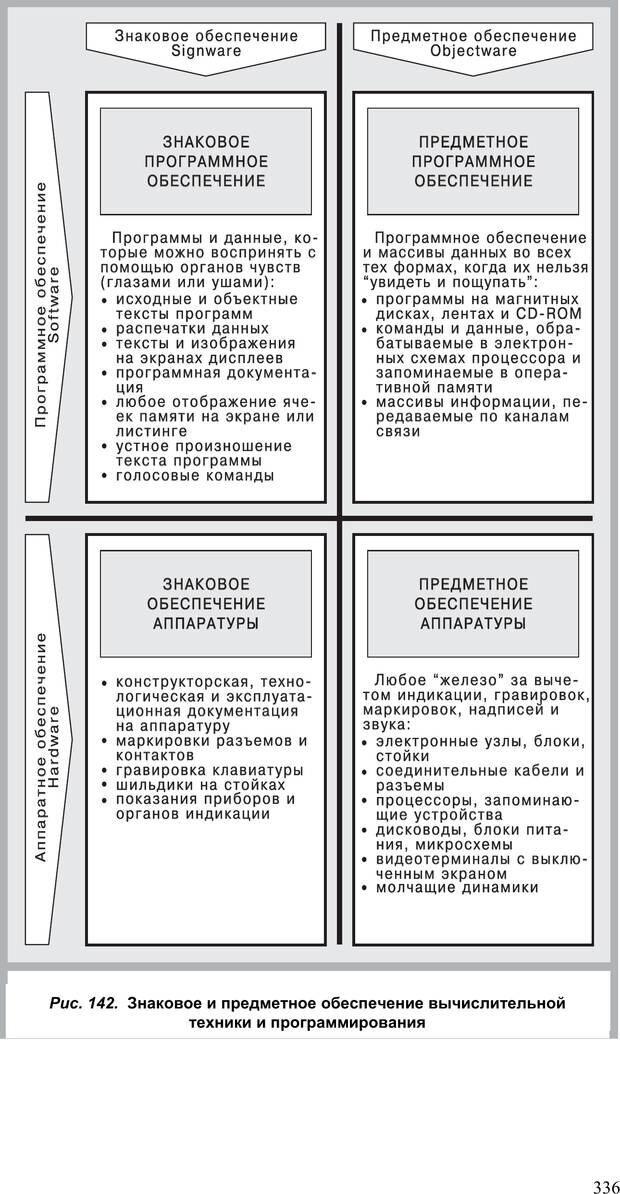 PDF. Как улучшить работу ума. Паронджанов В. Д. Страница 336. Читать онлайн