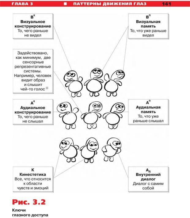 PDF. Руководство к курсу НЛП практик. Плигин А. А. Страница 131. Читать онлайн