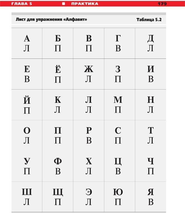 PDF. Руководство к курсу НЛП практик. Плигин А. А. Страница 164. Читать онлайн