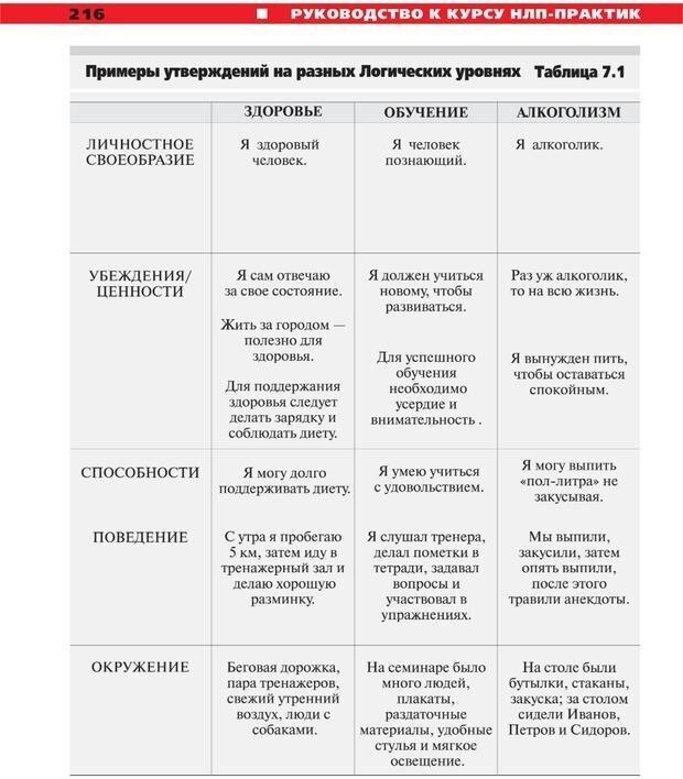 PDF. Руководство к курсу НЛП практик. Плигин А. А. Страница 196. Читать онлайн