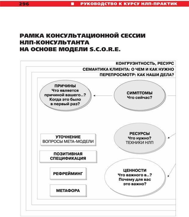 PDF. Руководство к курсу НЛП практик. Плигин А. А. Страница 271. Читать онлайн