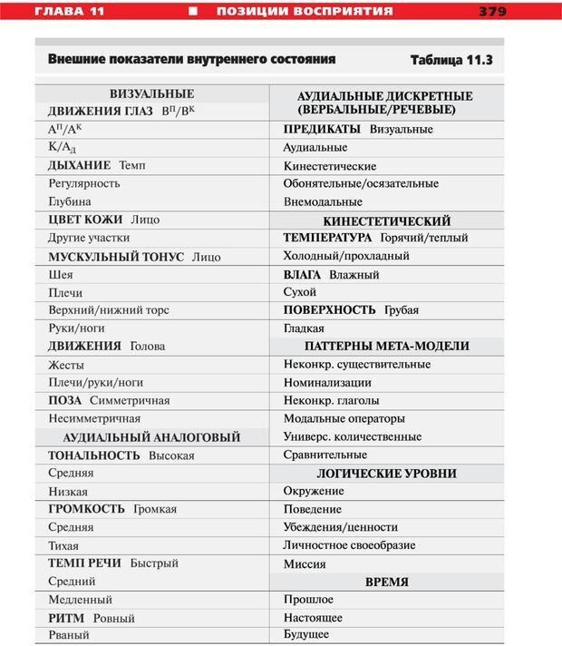 PDF. Руководство к курсу НЛП практик. Плигин А. А. Страница 348. Читать онлайн
