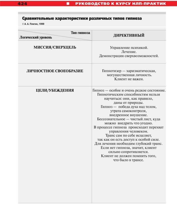 PDF. Руководство к курсу НЛП практик. Плигин А. А. Страница 387. Читать онлайн