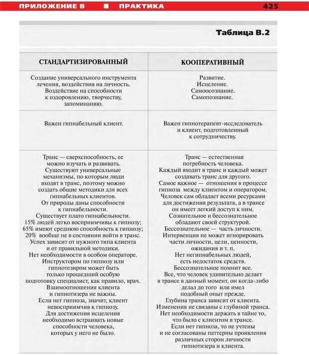 PDF. Руководство к курсу НЛП практик. Плигин А. А. Страница 388. Читать онлайн