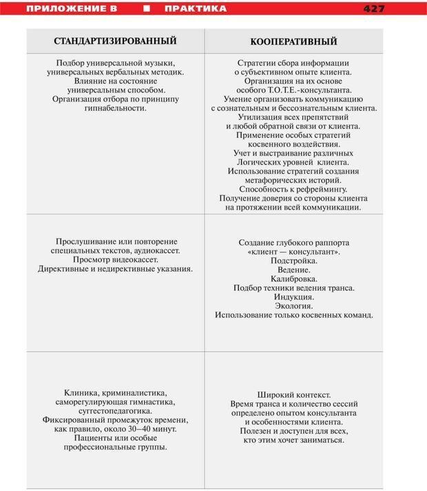 PDF. Руководство к курсу НЛП практик. Плигин А. А. Страница 390. Читать онлайн