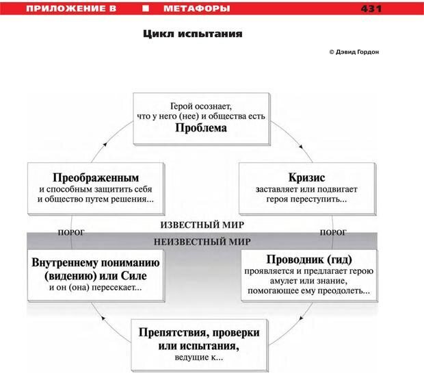 PDF. Руководство к курсу НЛП практик. Плигин А. А. Страница 394. Читать онлайн