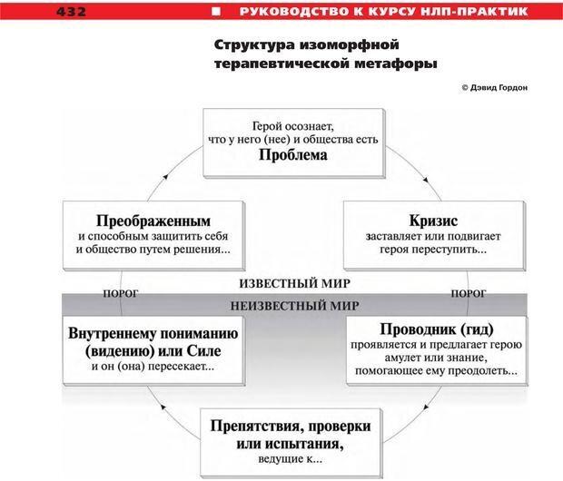 PDF. Руководство к курсу НЛП практик. Плигин А. А. Страница 395. Читать онлайн