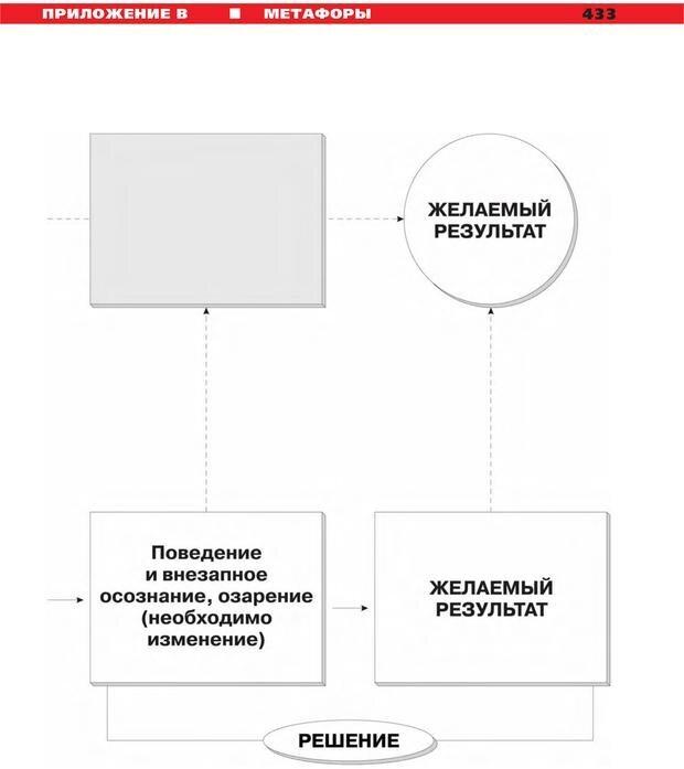 PDF. Руководство к курсу НЛП практик. Плигин А. А. Страница 396. Читать онлайн