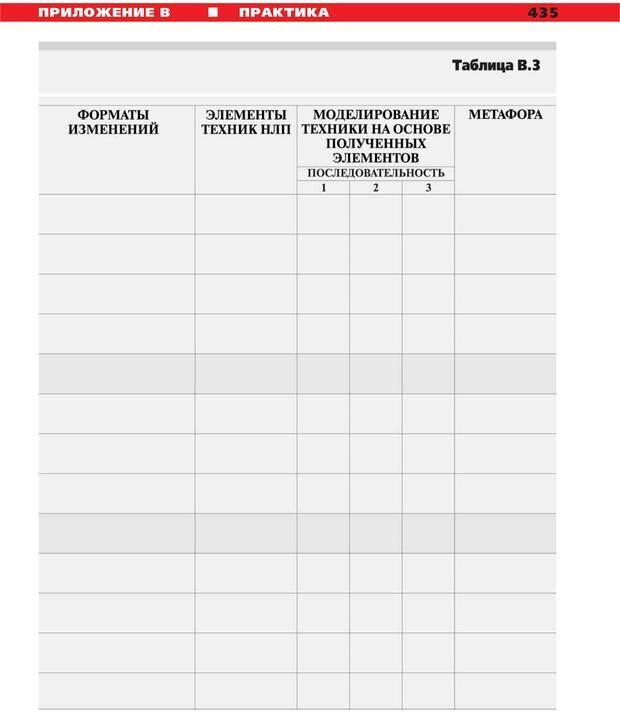PDF. Руководство к курсу НЛП практик. Плигин А. А. Страница 398. Читать онлайн