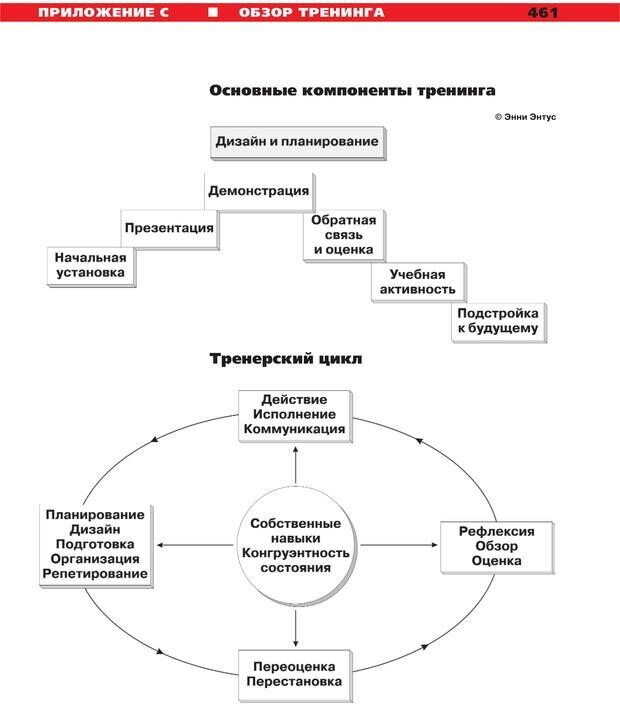 PDF. Руководство к курсу НЛП практик. Плигин А. А. Страница 420. Читать онлайн
