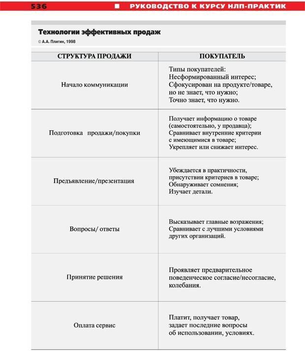 PDF. Руководство к курсу НЛП практик. Плигин А. А. Страница 491. Читать онлайн