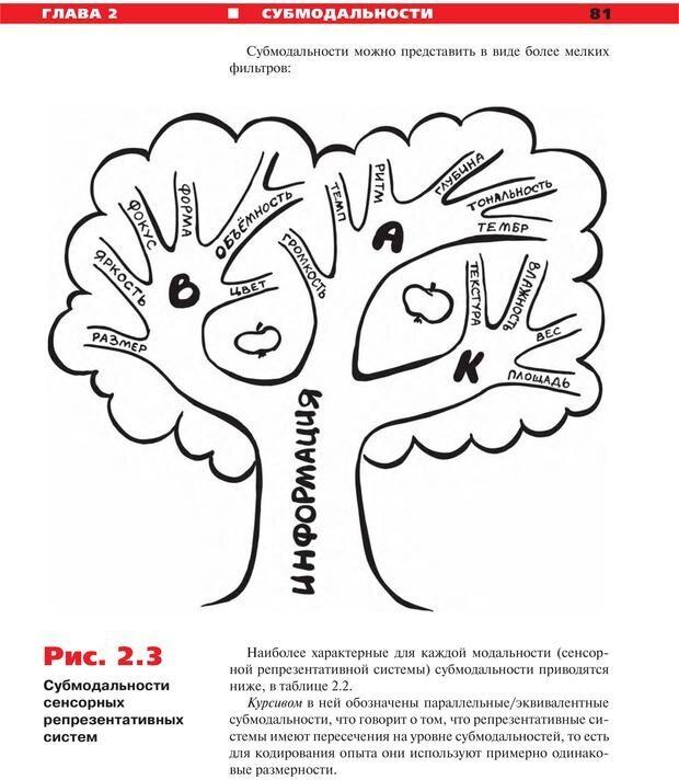 PDF. Руководство к курсу НЛП практик. Плигин А. А. Страница 74. Читать онлайн