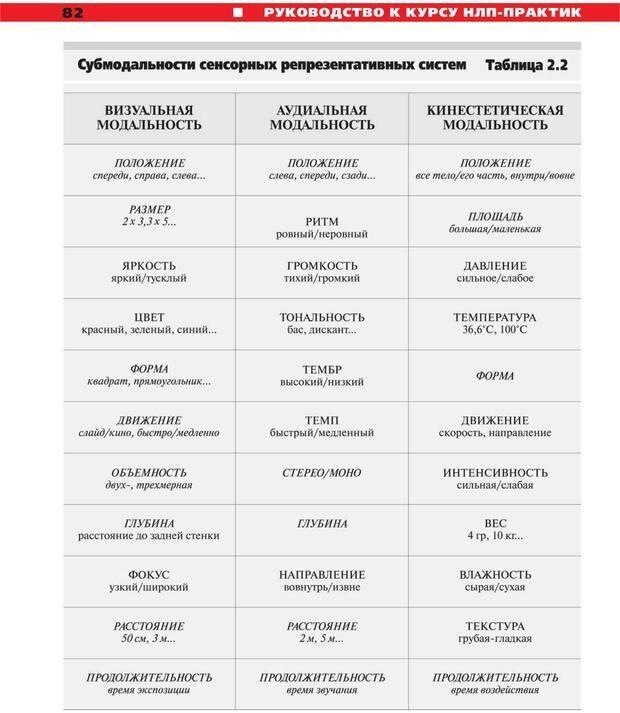 PDF. Руководство к курсу НЛП практик. Плигин А. А. Страница 75. Читать онлайн