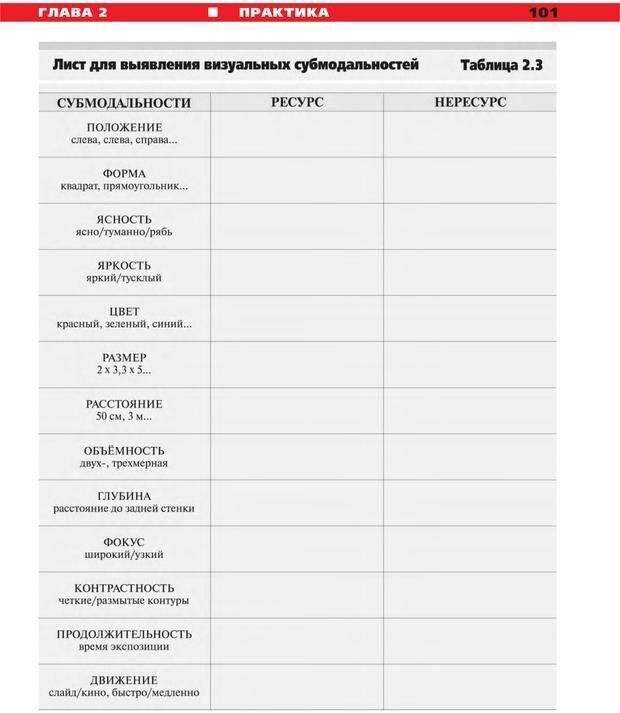 PDF. Руководство к курсу НЛП практик. Плигин А. А. Страница 94. Читать онлайн