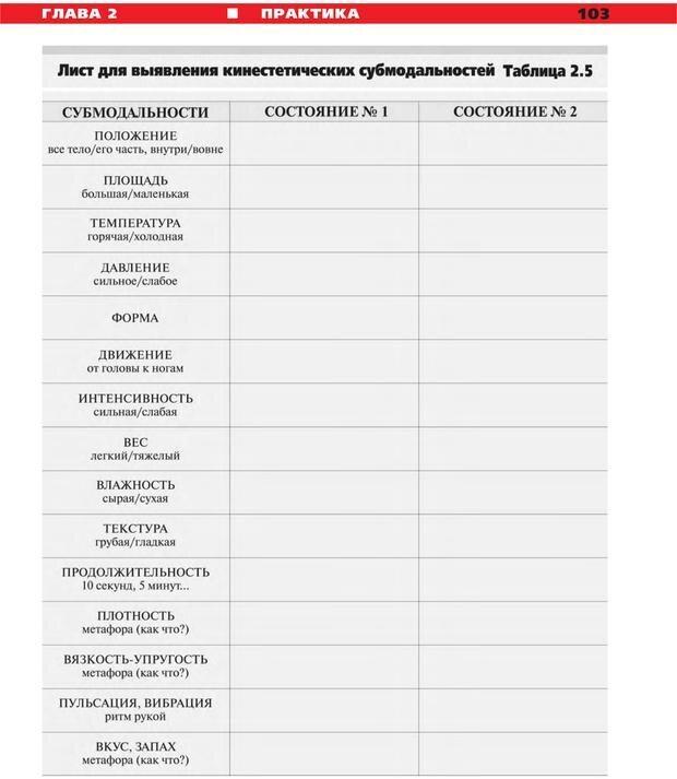 PDF. Руководство к курсу НЛП практик. Плигин А. А. Страница 96. Читать онлайн