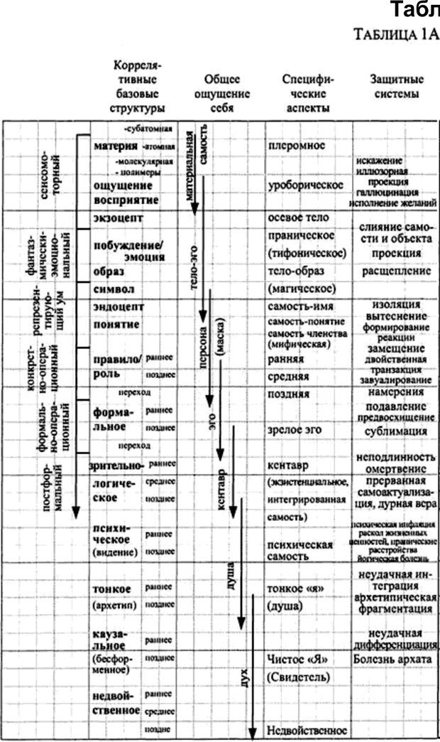 PDF. Интегральная психология. Сознание, Дух, Психология, Терапия. Уилбер К. Страница 142. Читать онлайн