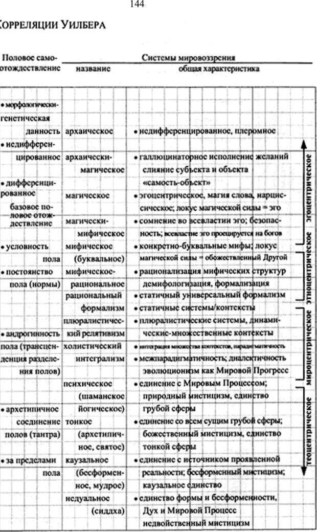 PDF. Интегральная психология. Сознание, Дух, Психология, Терапия. Уилбер К. Страница 145. Читать онлайн