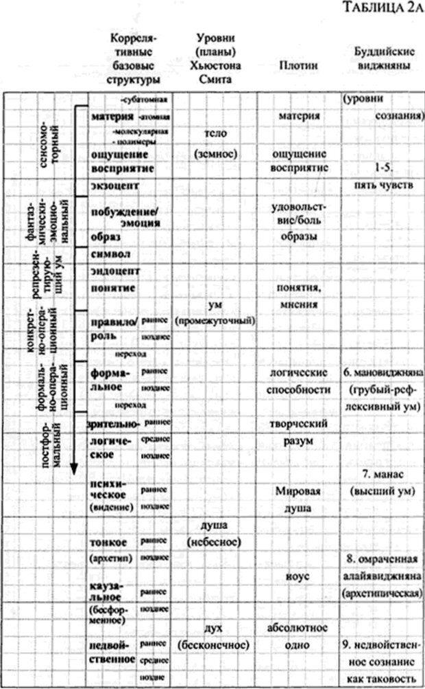PDF. Интегральная психология. Сознание, Дух, Психология, Терапия. Уилбер К. Страница 146. Читать онлайн